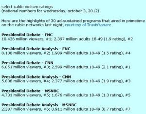 Nielsen Ratings for Oct 3 Presidential Debates